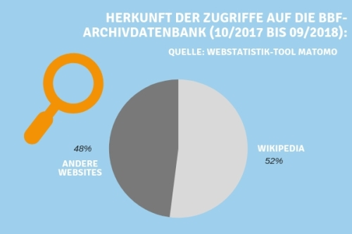 BBF_Wikiversum_Grafik